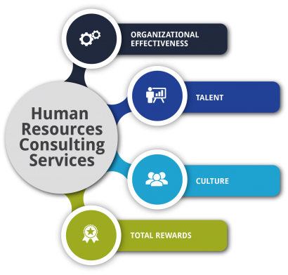 Human Resources Service Offerings